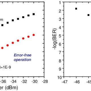 Measured electrical SNR versus received power (left). BER