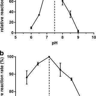 IPTG induced production of recombinant α-humulene synthase