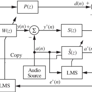 (PDF) Recent advances on Active noise control: Open issues
