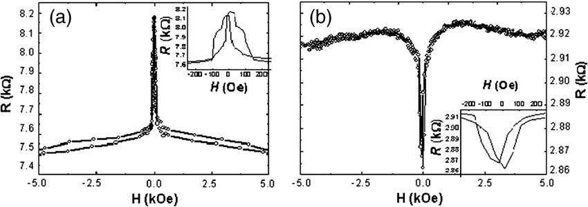 Magnetic field dependence of the junction resistance