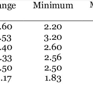 (PDF) The relationship between gender, motivation and
