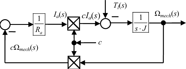 Block diagram of system for automatic control of speed of