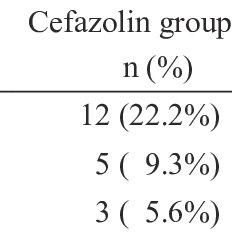 (PDF) Comparison of Cefazolin and Ceftriaxone as