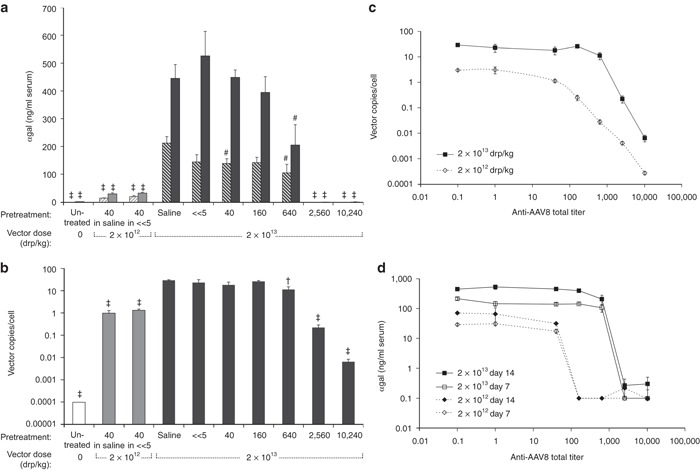 Increasing vector dose tenfold partially overcomes