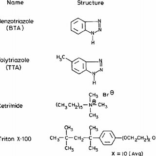 (PDF) The effect of triazoles and surfactants on the