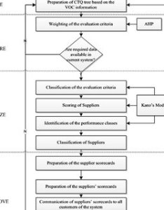 Proposed supplier performance evaluation process flowchart also pdf  six sigma dmaic for rh researchgate