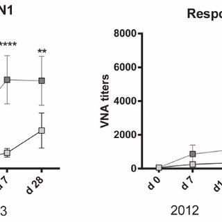 BTLA and HVEM expression on B cells and TFH cells. Graphs