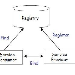(PDF) Using User Interface Design to Enhance Service
