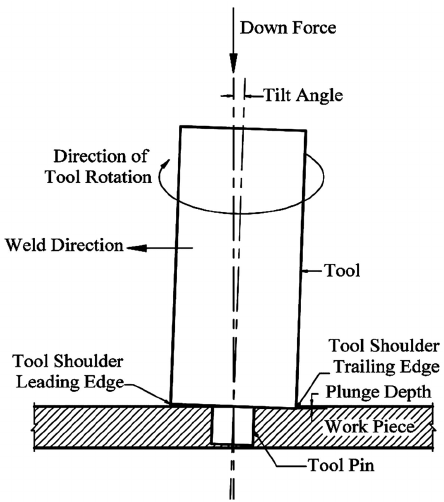 Schematic diagram of a typical FSW process and tool