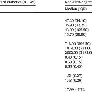 (PDF) Comparison of anthropometric, cardiovascular