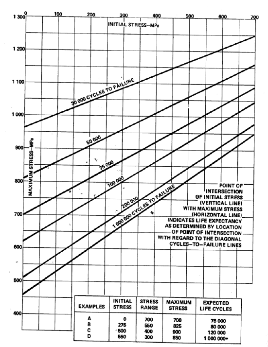Estimation of fatigue life cycles of steel leaf springs