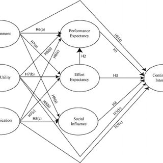 (PDF) Factors influencing intention of mobile application use