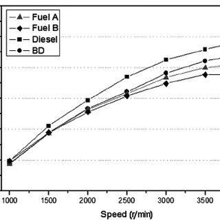 Engine-out exhaust gas temperatures at the maximum engine