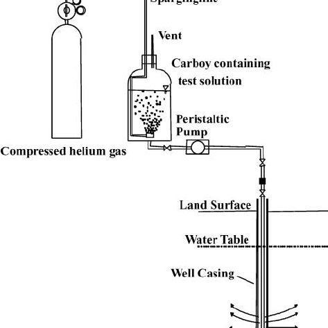 """Injection and extraction phases of a """"push-pull"""" test"""