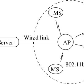 Link utilization and working process of GO-back-N ARQ