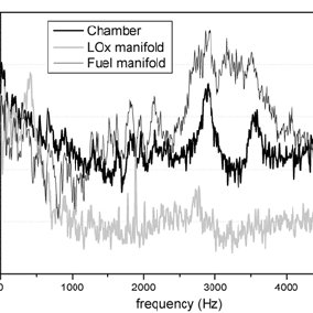(PDF) Development of 30Ton f LOx/Kerosene Rocket Engine