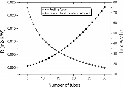 Overall heat transfer coefficient [U] and fouling factor