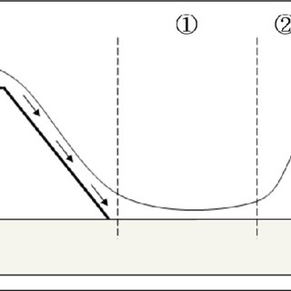 Structure diagram of channel. (a) Cross-sectional view