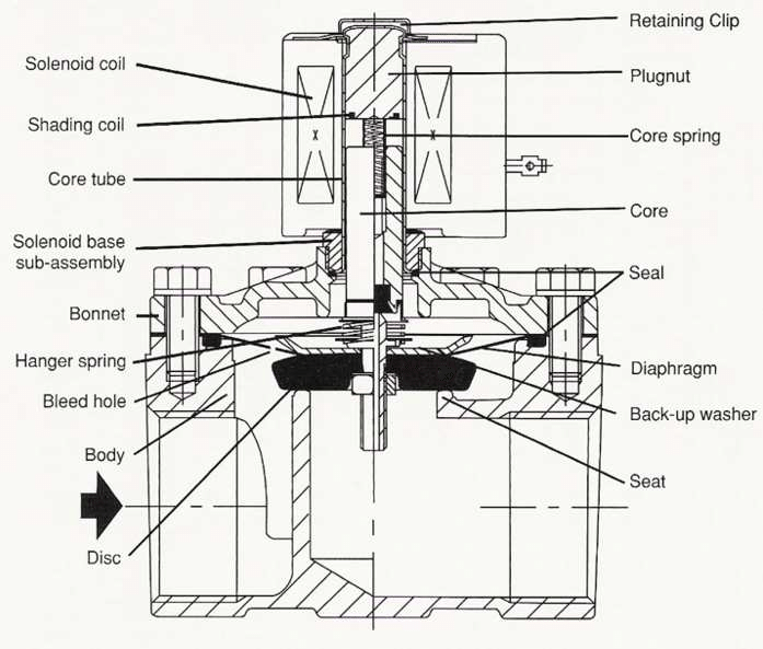 24. Structure of solenoid valve for nuclear power plant