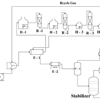 Block flow diagram of the catalytic reforming unit of the