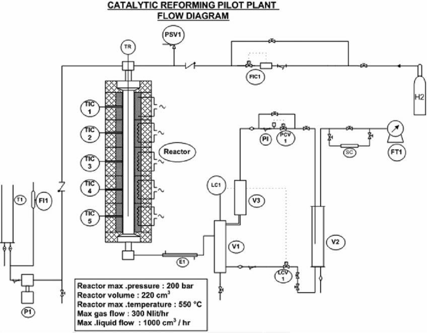 Schematic diagram of the experimental apparatus catalytic