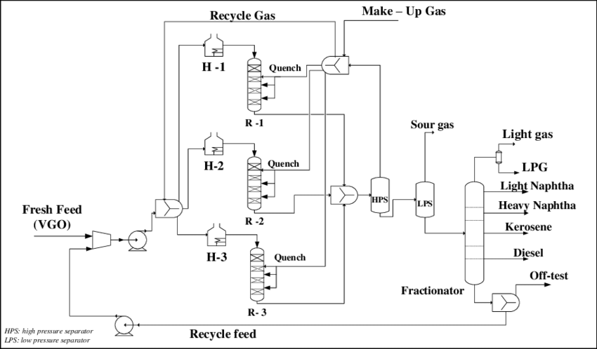 Block flow diagram (BFD) of the target VGO hydrocracking