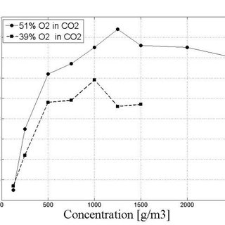 Influence of oxygen concentration on minimum ignition