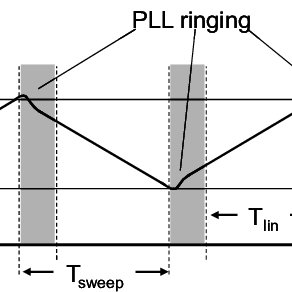 Block diagram of the FPGA based radar module for signal