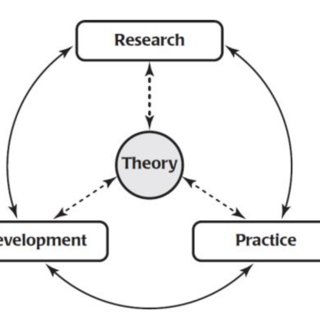 Theory-Research-Development-Practice Cycle. Reprinted from