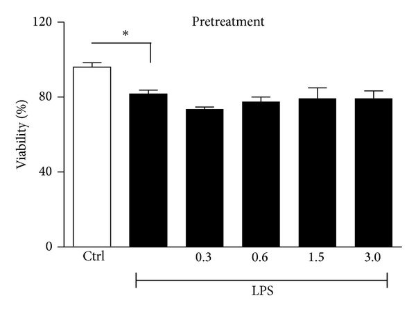 IL-8, TNF-α, and IL-6 protein levels in supernatants from