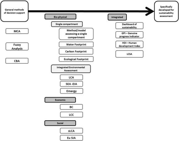 Categorisation scheme for the integratedness of