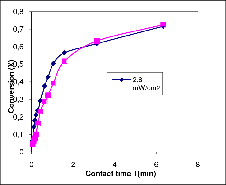 Influence of the Irradiation parameter on the efficiency