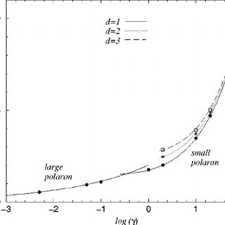 Polaron total energy as a function of the dimensionless