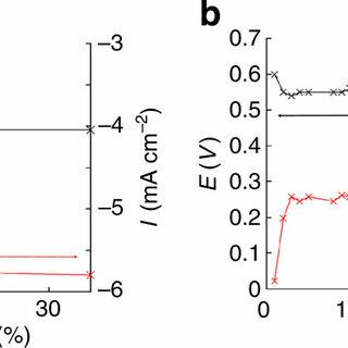 (PDF) Mediatorless High-Power Glucose Biofuel Cells based