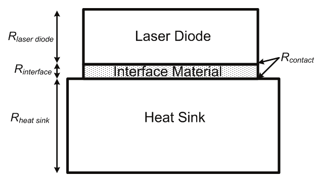 Schematic diagram of the typical laser diode package and