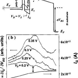 Drain current I D ( V BG ) characteristic at T ϭ 4.2 K and