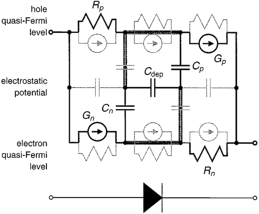 Three-block equivalent circuit of a pn junction. The