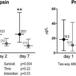 (PDF) Presepsin (soluble CD14 subtype) and procalcitonin