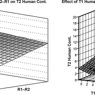 -The regression surface for predicting Human Content (Hum