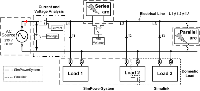 Electrical network model including models of arc fault on