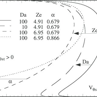 The S-shaped curve determined from equation (51) for