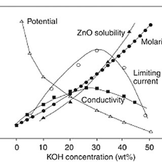 Schematic polarization curves of zinc-air fuel cell. The