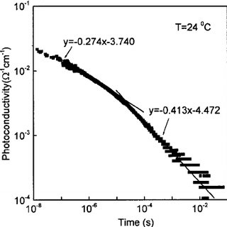 The decay of the photoconductivity for WO 3 films in log