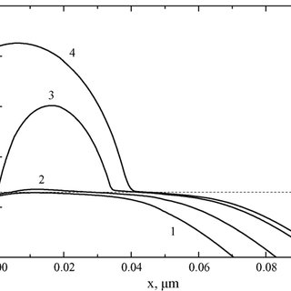 Temperature dependence of CdTe surface upon time under the