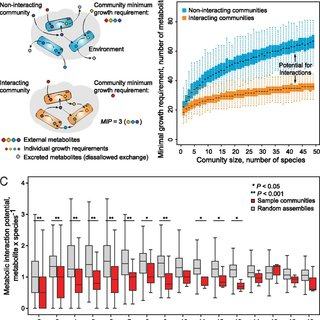 Degree of resource competition in microbial communities