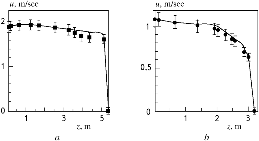 Flows measured in the feed (a) and drainage (b) channels