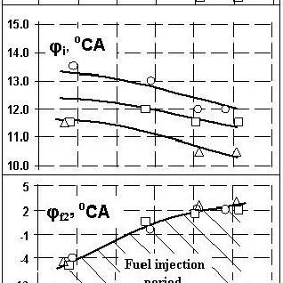 Phases of fuel injection of A41 while running on biodiesel