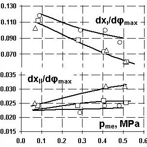 Lag of phase of diesel engine 1A41 injection timing while
