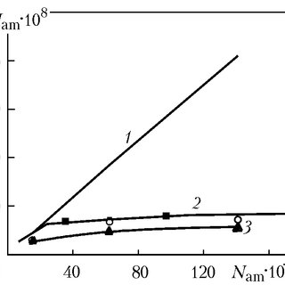 (PDF) Absorption of ammonia by moving drops of water