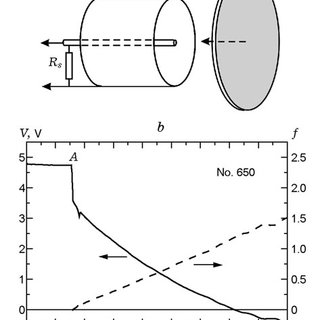 Basic schemes of contact measurements of electrical